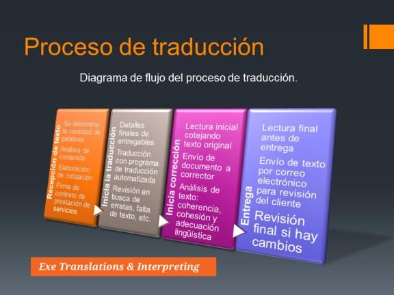 Proceso-de-traducción