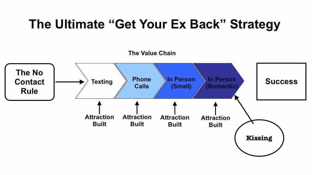 medium resolution of what you can do to make your ex girlfriend want to kiss you more