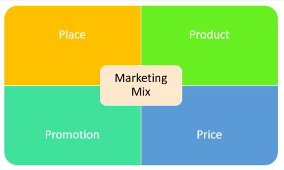 Marketing 4Ps