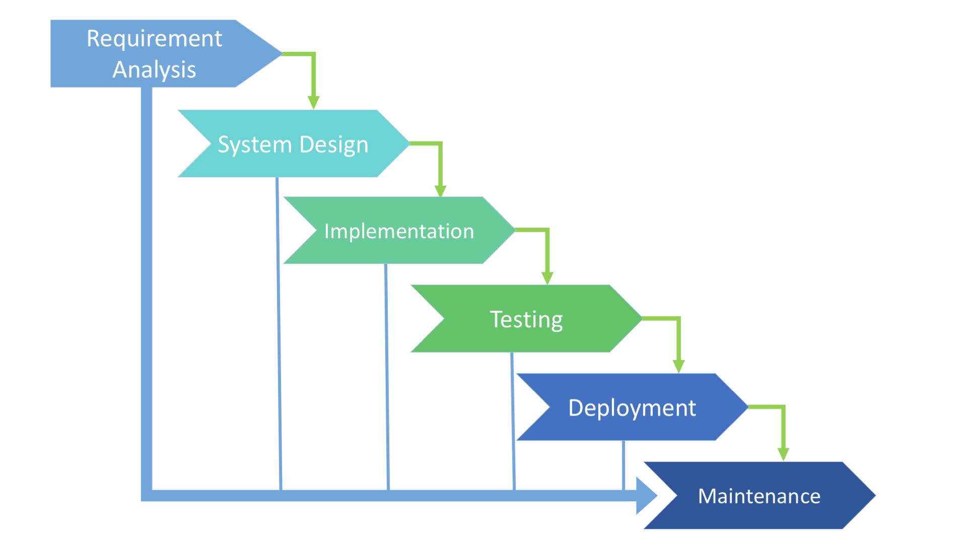 hight resolution of waterfall sdlc model scheme