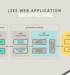 java based web application architecture schema 5 [ 1161 x 828 Pixel ]