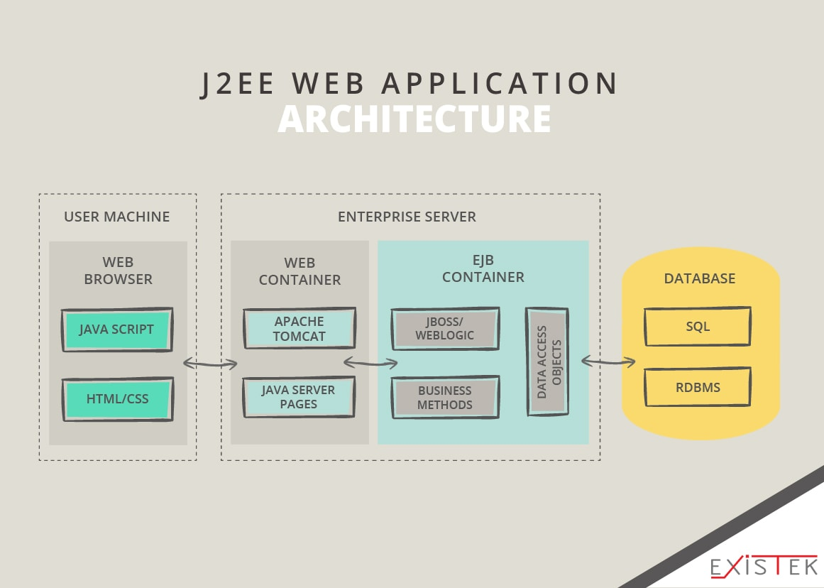 hight resolution of java based web application architecture schema 5