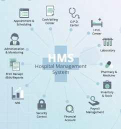 hospital management system modules list [ 874 x 1024 Pixel ]