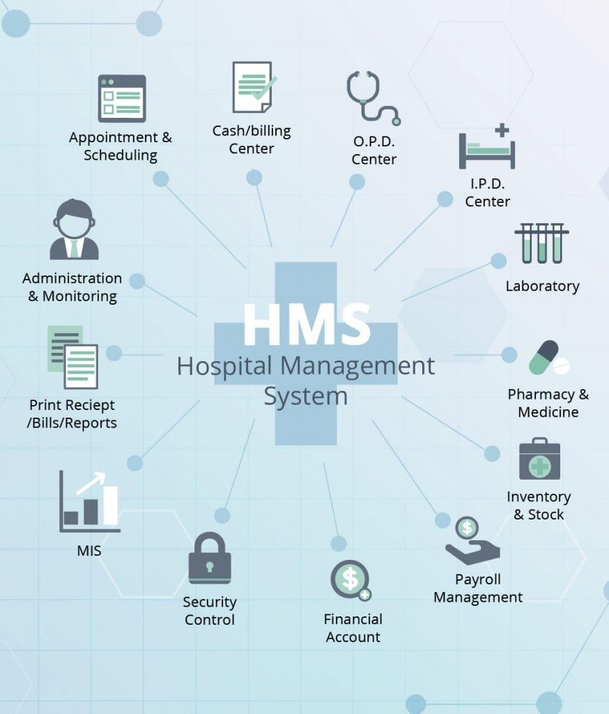 hight resolution of hospital management system modules list