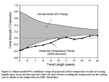 climate model failure