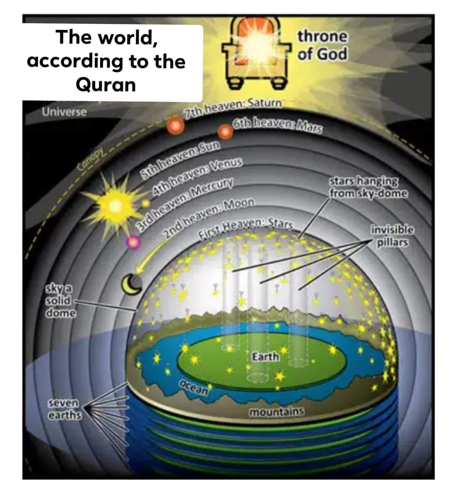 scientific error in quran seven heavens seven earths hadith