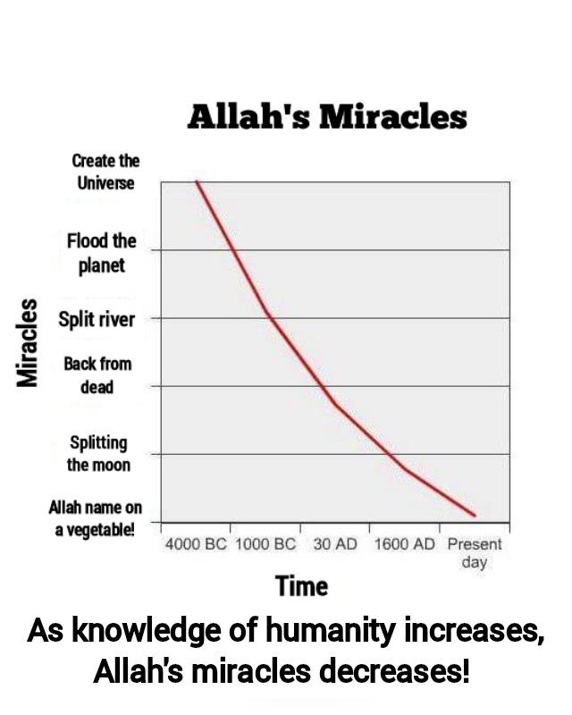 Allah's miracles over time