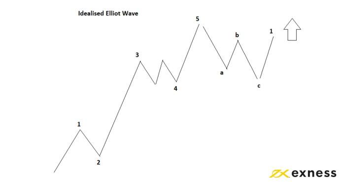 Bộ tạo dao động sóng Elliott là gì? Mẹo hàng đầu để dự báo với sóng Elliott ở Exness