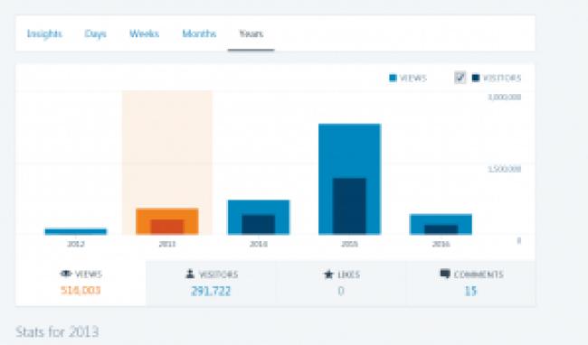 Wordpress stats 2013