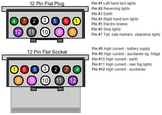 Astounding 12 Pin Trailer Wiring Diagram Wiring Diagram Data Wiring 101 Akebretraxxcnl