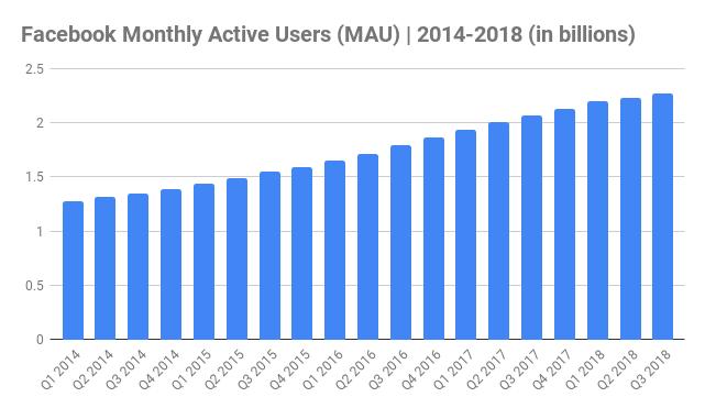 Resultado de imagen de facebook users evolution 2018
