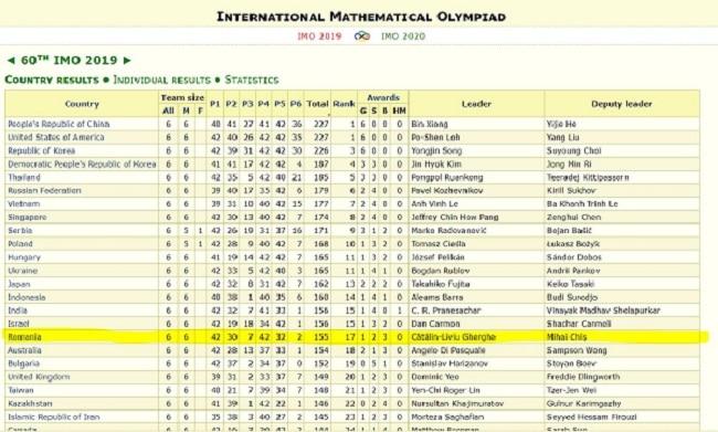 Rămâi în România_Rezultatele Olimpiadei Internaționale de Matematică