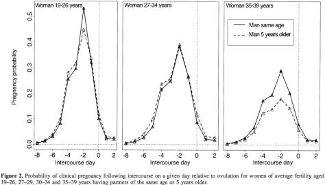 From Dunson et al. 2001, Human Reproduction