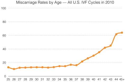 Line graph shows the risk of miscarriage following IVF by the mother's age.  The risk