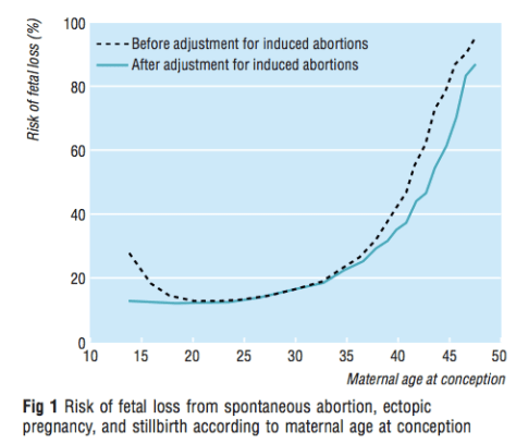 Lies, Damned Lies, and Miscarriage Statistics | Expecting Science