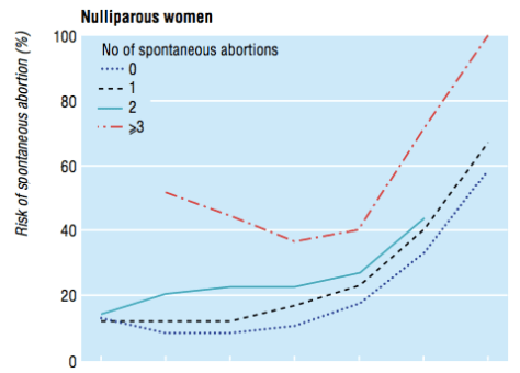 This line graph shows how the chances of miscarriage climb after repeated  miscarriages and with age
