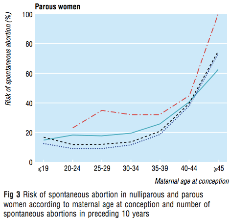 Line graph shows that the risk of a subsequent miscarriage is higher after  3 prior miscarriages