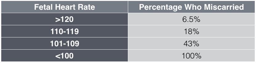 Fetal Heart Rate Chart By Week Erkalnathandedecker