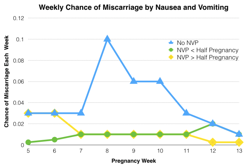 Line chart shows chances of miscarriage peak in week 8 among those without nausea and vomiting, and remain higher until 13 weeks.