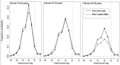 Graph showing the chances of conceiving in relation to day of ovulation and age of the woman