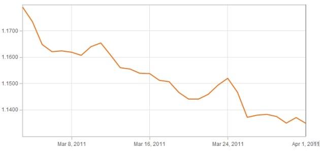 Euro Pound Exchange Rates  The Expedia Tenerife Property Blog