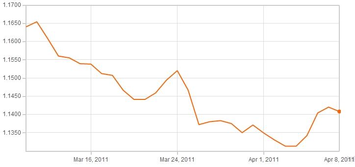 Latest exchange rates pound to euro, forex education course