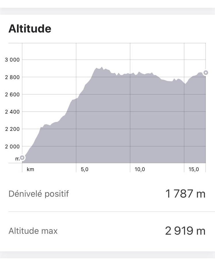 altitude randonnée jour 4