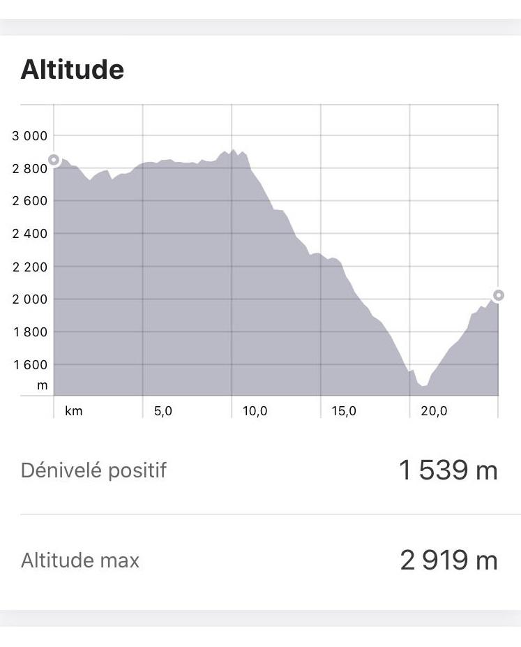 altitude et dénivelé trek choquequirao jour 1