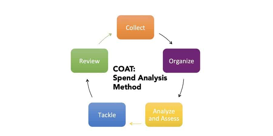Pictured: a chart that depicts the spend analysis methodology.