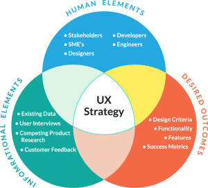 UX Strategy Workbook  User Experience Strategy & Product
