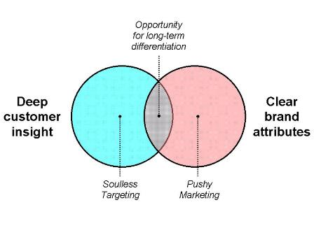 needs and wants venn diagram internal wiring ceiling fan light experience based differentiation the matters ci ba
