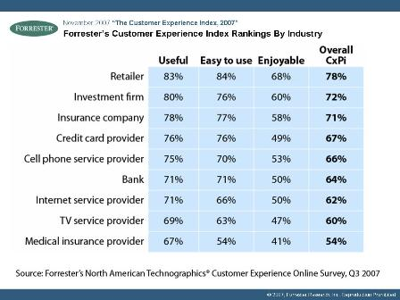 Forrester 2007 CxPi Industry Rankings