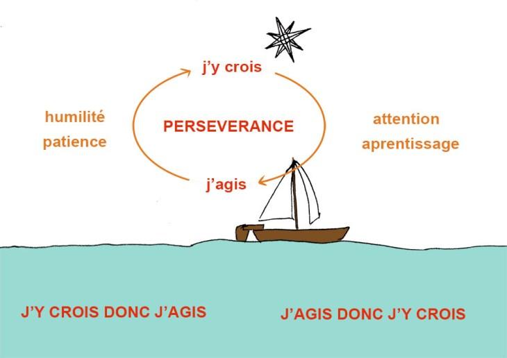 persévérance comme cercle vertueux entre la foi en son projet et l'action