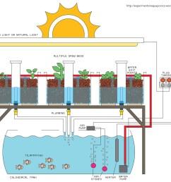 aquaponics cycle diagram www pixshark com images  [ 2711 x 2444 Pixel ]