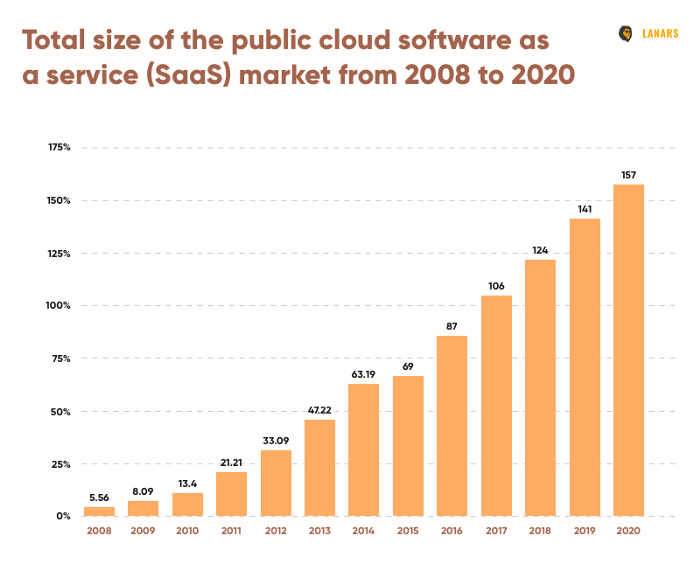 The exponential growth of SAAS over the years