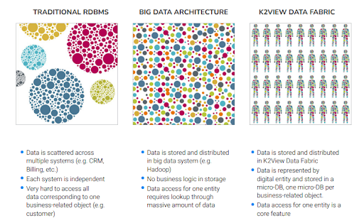 K2view Data Fabric Approach
