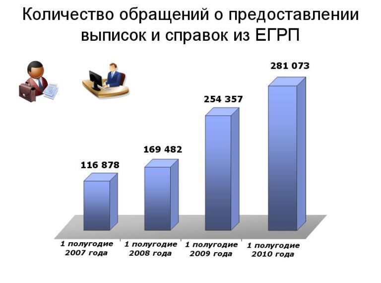 Росреестр. В Уфе и Башкирии увеличилось количество сделок с недвижимостью ...