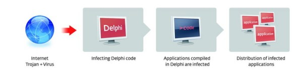 trojan-delphi1