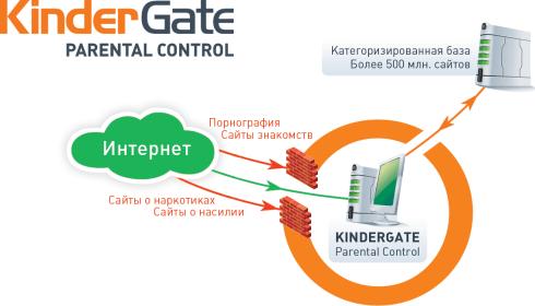 Схема работы KinderGate Родительский Контроль
