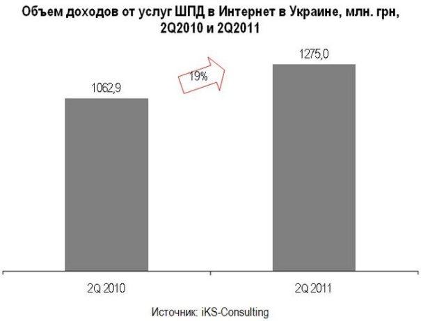 Доходы украинских провайдеров