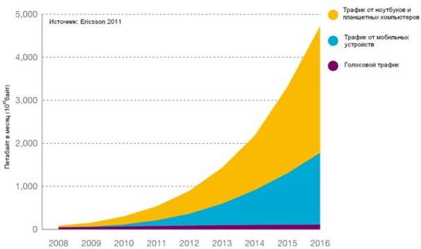 За 5 лет мобильный трафик вырастет в 10 раз