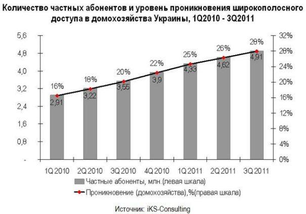 Абоненты широкополосного доступа в Украине