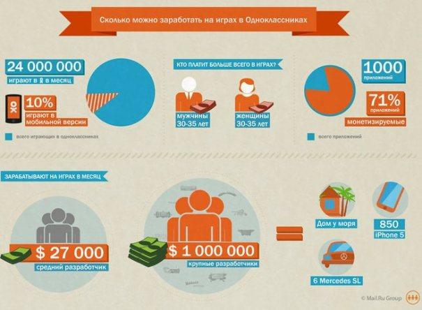 Заработки на Одноклассники
