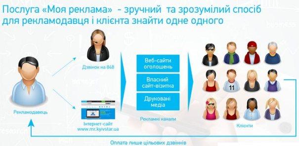 Моя реклама у Киевстар