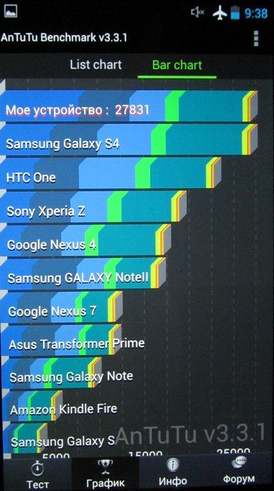 тест AnTuTu Lenovo IdeaPhone K900