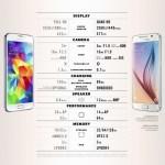 Samsung сравнил Galaxy S6 с S5