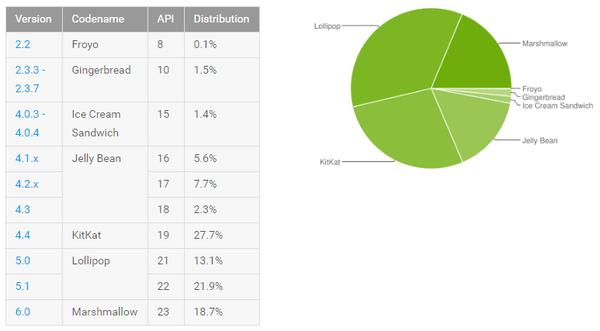 Статистика Android