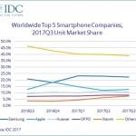 Мировой рынок смартфонов в третьем квартале 2017 года вырос на 2,7%