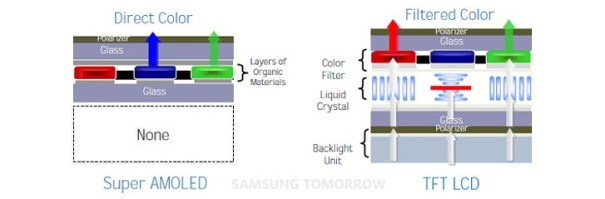 LCD-OLED-structure