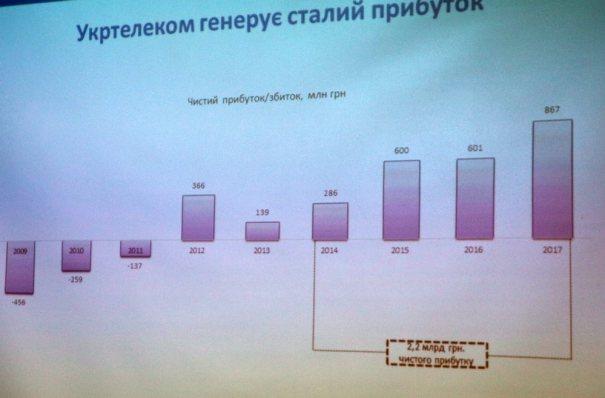 Укртелеком результаты 2017